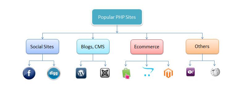 ASP and PHP