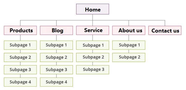 外贸网站结构