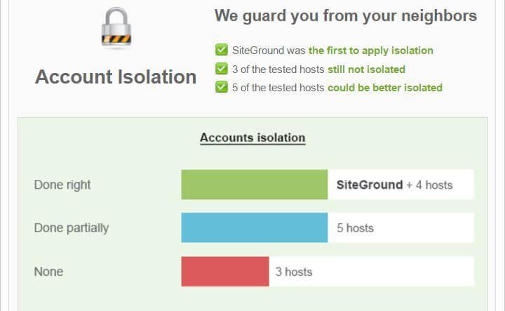 siteground 账户隔离防护