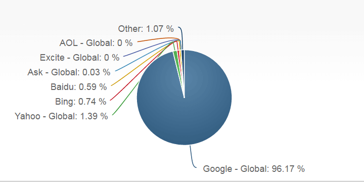 MobileTablet Search Engine Market Share