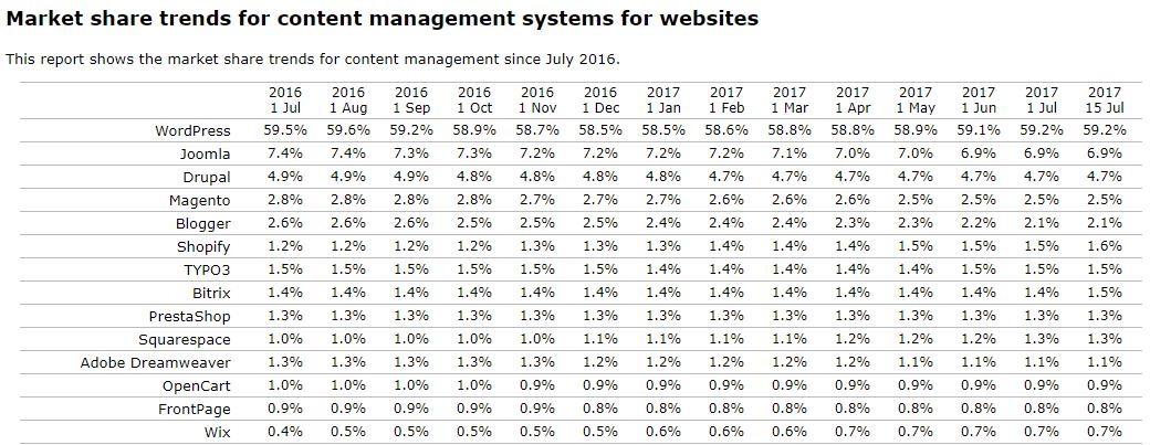 CMS市场份额