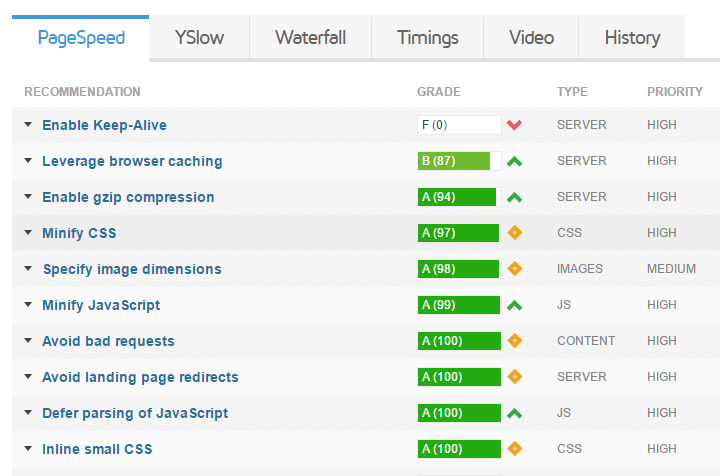 gtmetrix pagespeed