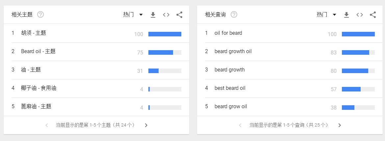 谷歌趋势相关主题和相关查询