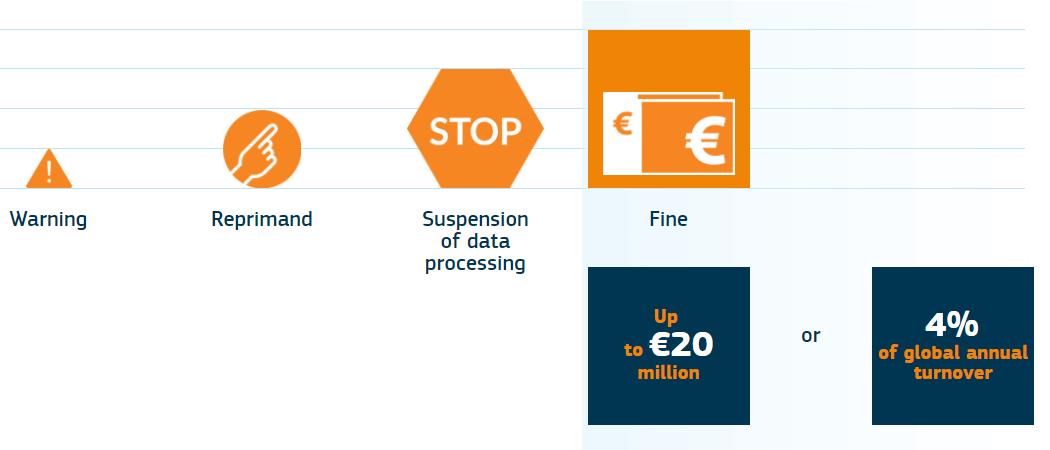 GDPR罚款流程和金额