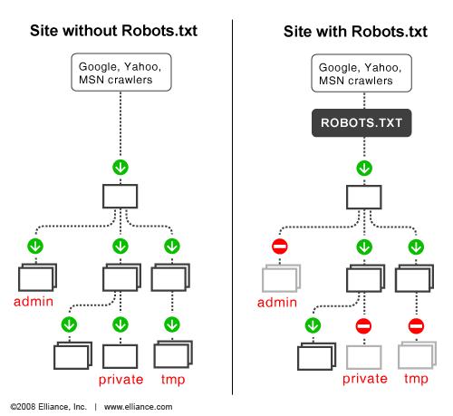 robots.txt的工作原理